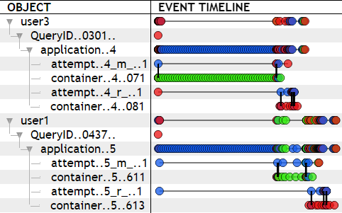 The Event Timeline